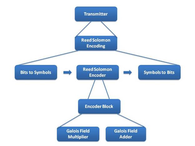 Rsencimg on Function Generator Circuit Diagram